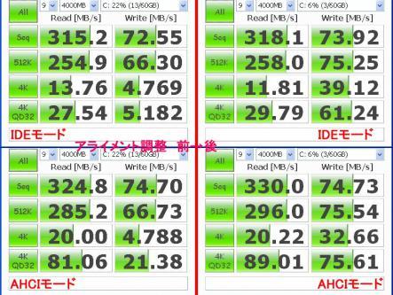 IDE、AHCIモードでのアライメント調整前後のベンチマーク比較