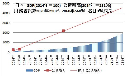 日本 債務 GDP 2014年=100