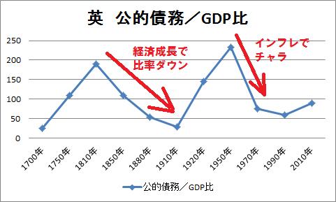 2英 債務/GDP比率