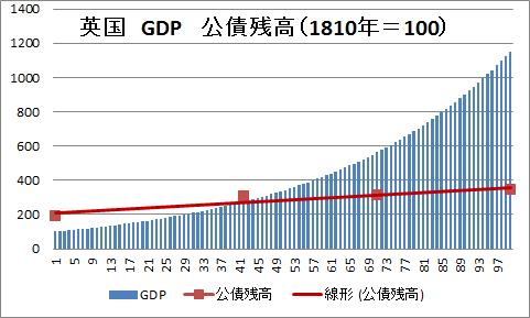 英 債務 GDP 1810年=100