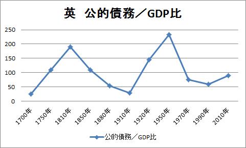 英 債務/GDP比率