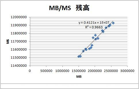 アベノミクス以後、MB MS 2