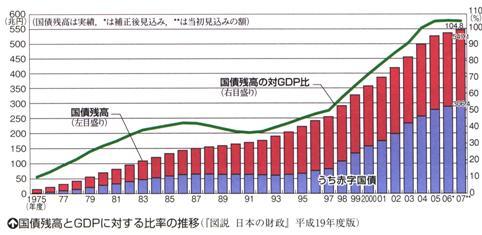 国債残高 小