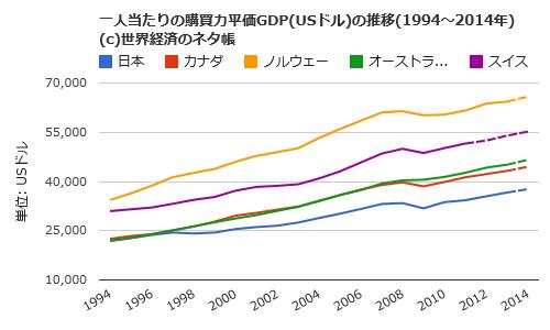 購買力 GDP