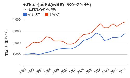 英 独 GDP成長