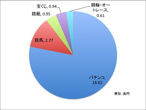 日本 ギャンブル 売上 割合