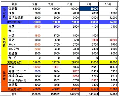 2014年10月収支