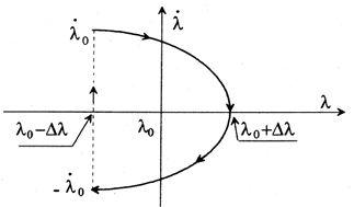 ●21Fig2経度(東西)方向位置保持の位相空間上の軌跡