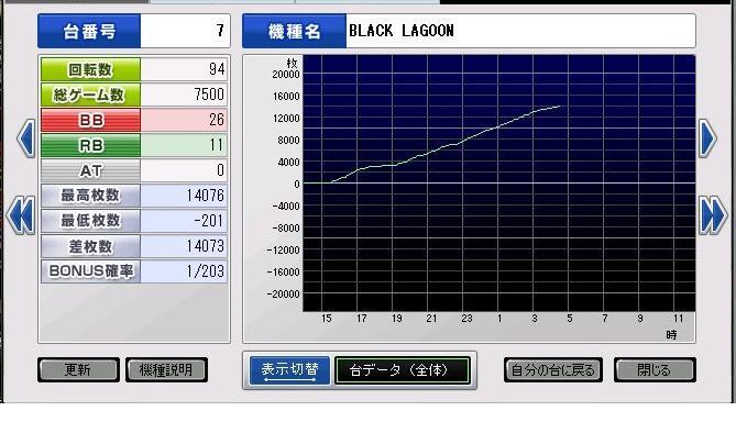 勝ちデータ・スランプグラフ