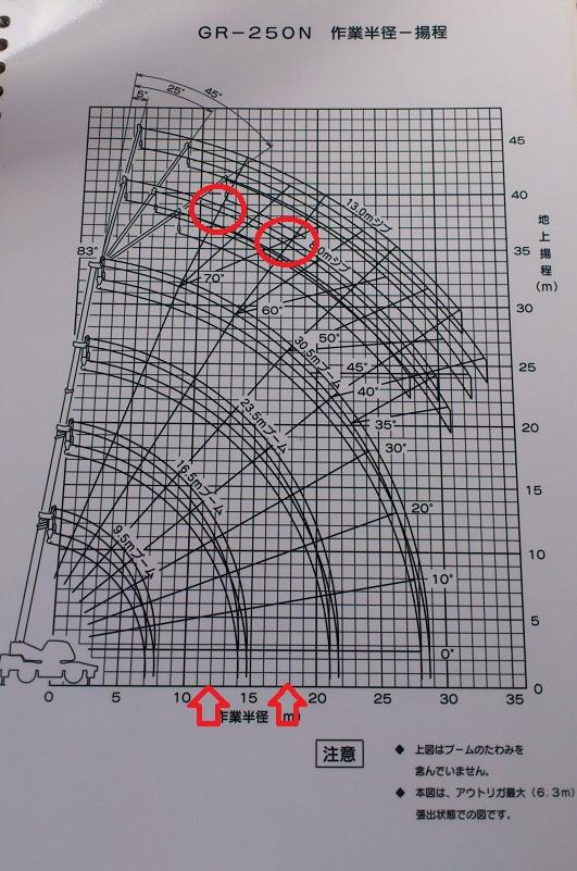 gr作業半径
