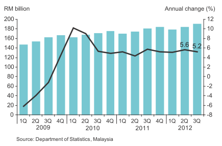 Malaysia_GDP_2012Q3_01.png