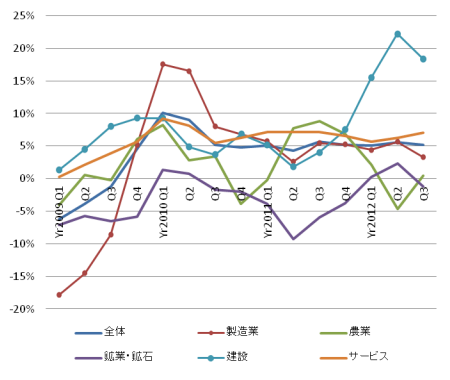 Malaysia_GDP_2012Q3_03.png