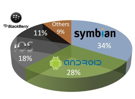 Nielsen_smartphone_20120509.png