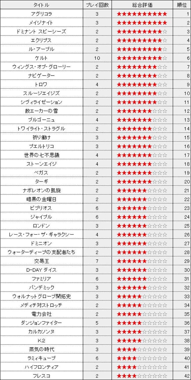 ranking121001