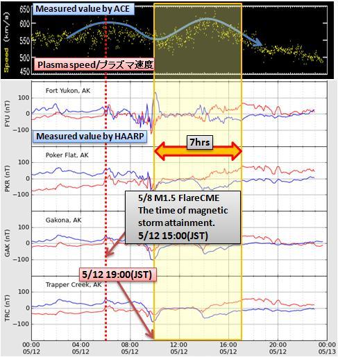 磁気嵐解析461