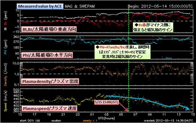 磁気嵐解析467