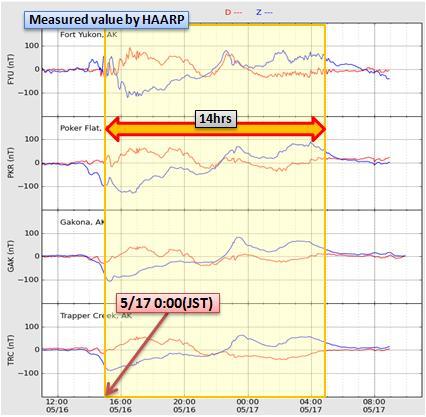 磁気嵐解析471