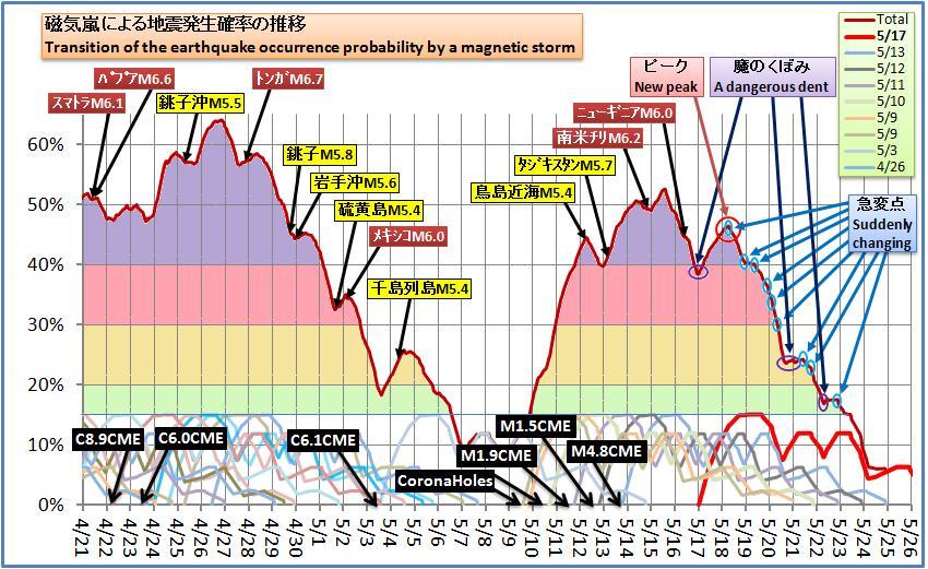 磁気嵐解析472