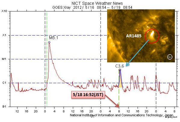 磁気嵐解析474