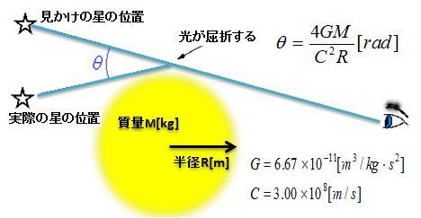 重力レンズ説明