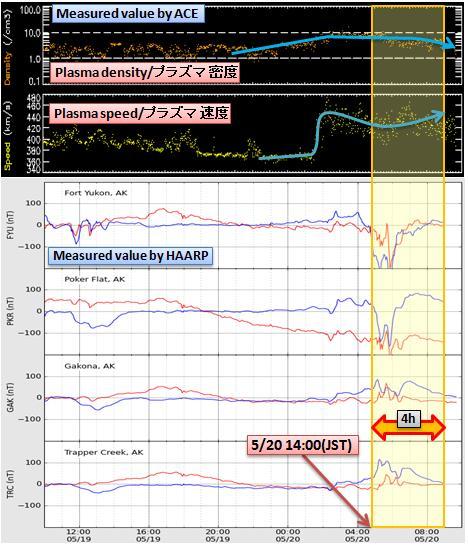 磁気嵐解析476