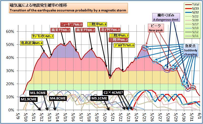 磁気嵐解析484