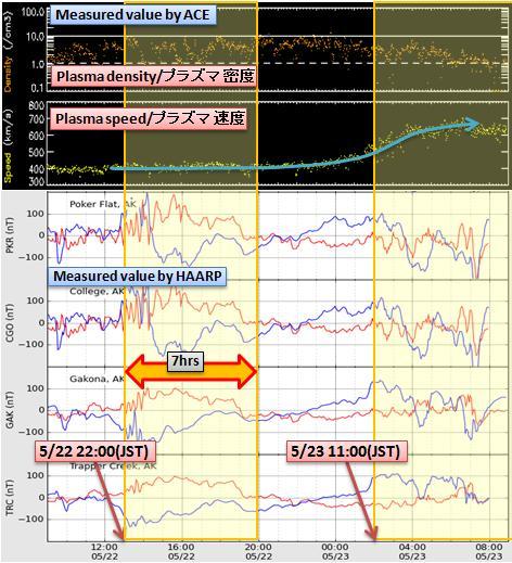 磁気嵐解析483