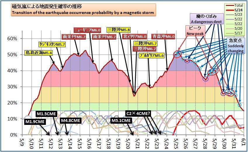 磁気嵐解析487