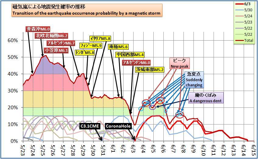 磁気嵐解析495