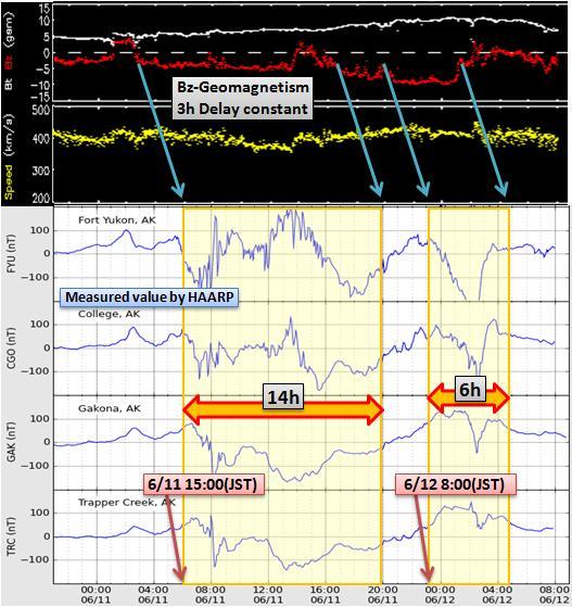 磁気嵐解析510