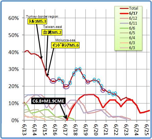 磁気嵐解析512b