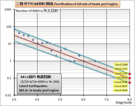 三陸沖GR則グラフ20120616