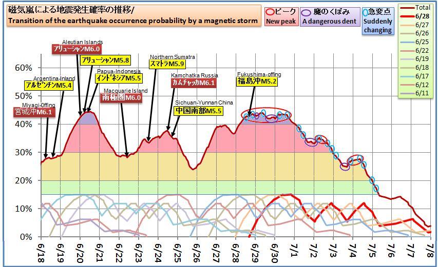 磁気嵐解析530