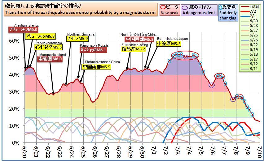 磁気嵐解析536