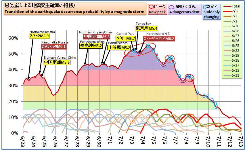 磁気嵐解析541