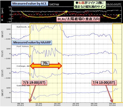 磁気嵐解析543