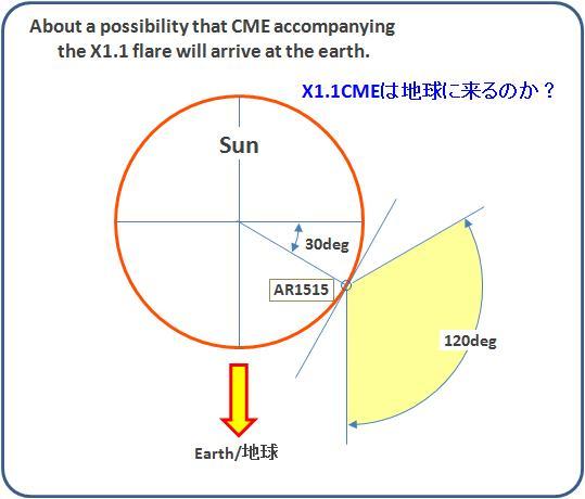 磁気嵐解析553