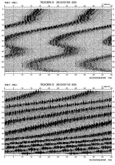 震度の予測219