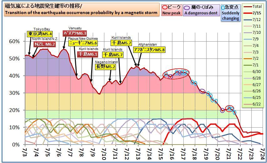 磁気嵐解析581