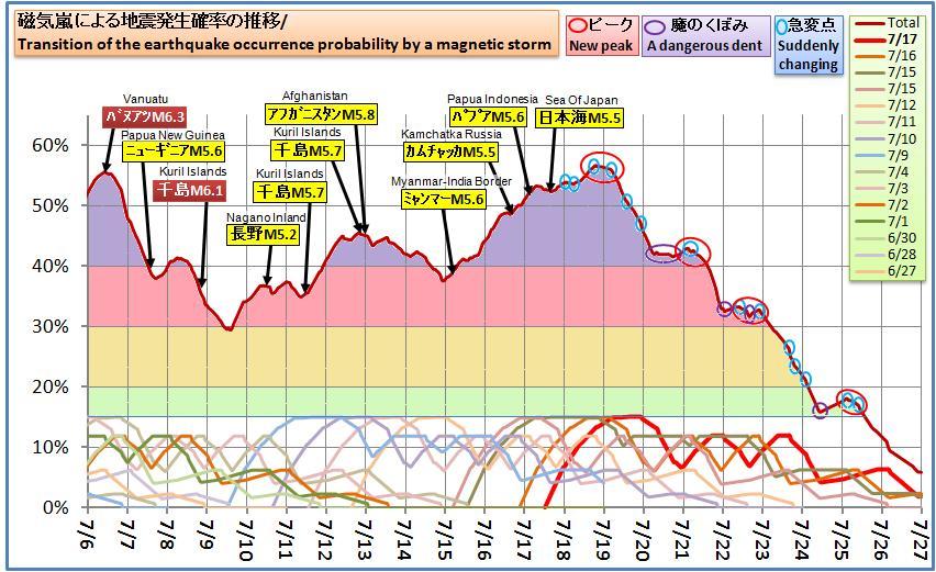 磁気嵐解析597