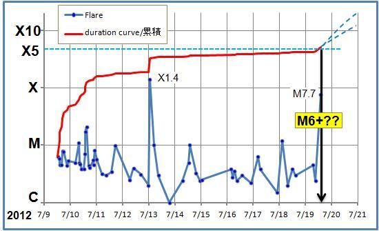 磁気嵐解析602