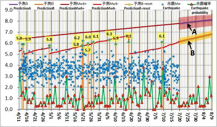 現在の予測ABロジック20120719