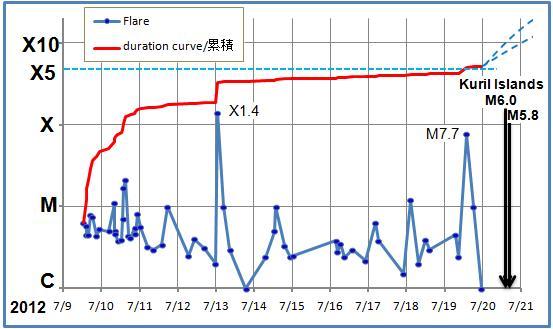 磁気嵐解析603