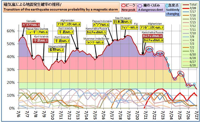 磁気嵐解析605