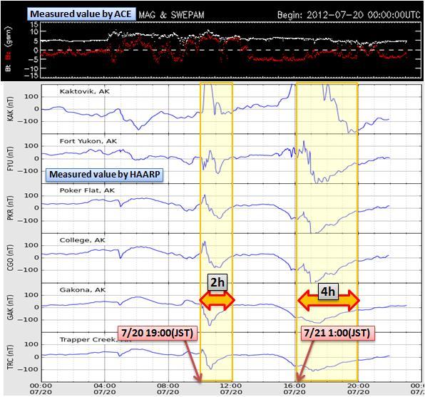 磁気嵐解析607