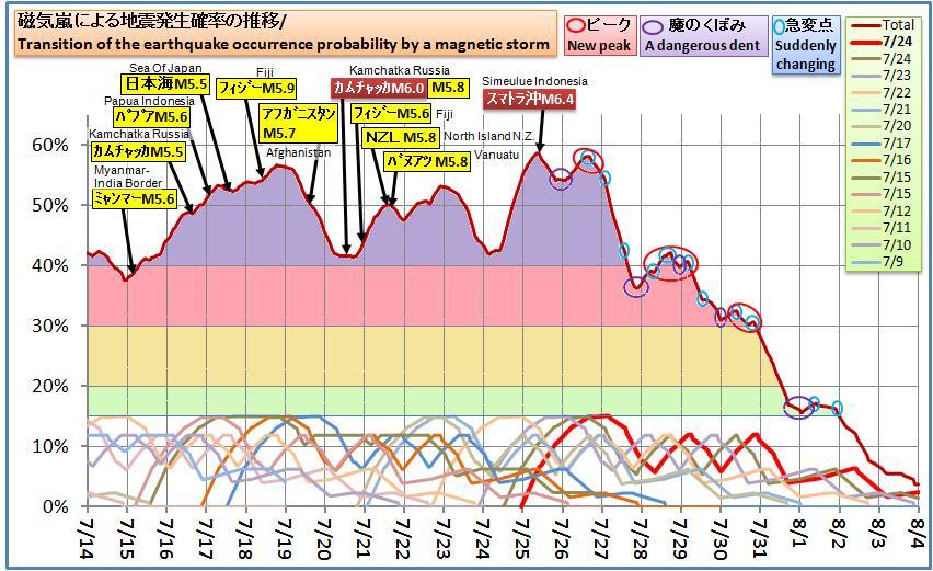 磁気嵐解析622