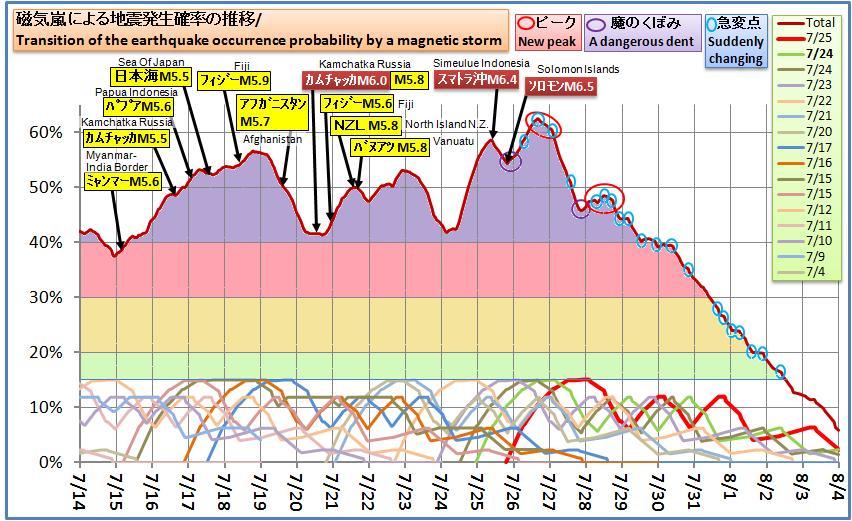 磁気嵐解析625