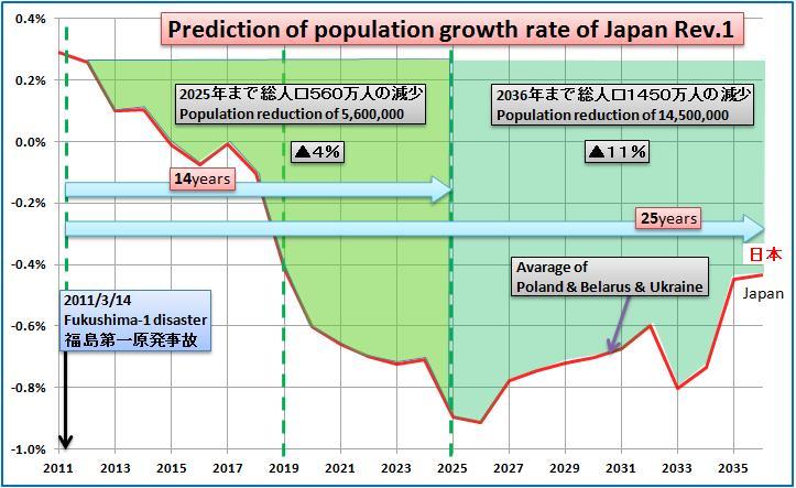日本の人口1