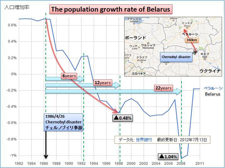 ベラルーシ人口