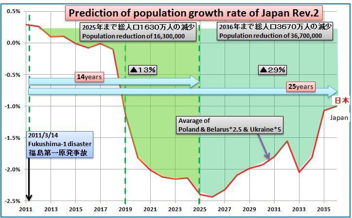 日本の人口2